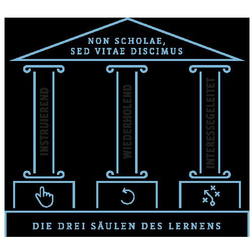 Freudberg-Schule: Die drei Saeulen des Lernerns